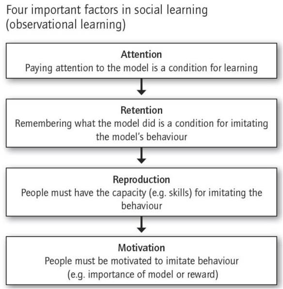 bandura-obs-learning